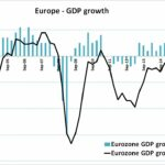 Zone Euro: Forte déception du Pib (+0,2%) pour le 3ème trimestre 2018. La croissance tend vers Zéro !