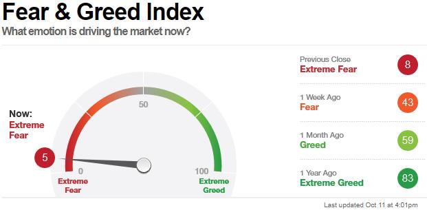 C'est l'angoisse à Wall Street en cette fin de semaine, l'indice CNN de la peur vient d'atteindre un nouveau sommet