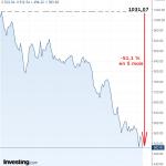 Warning: L'indice du secteur bancaire grec continue de plonger !! Déjà -51,1 % en 5 mois !!
