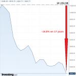 Rien n'y fait !! L'indice des banques italiennes continue de plonger. Déjà -19,8% en 17 jours…