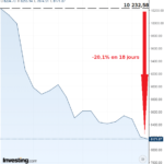 La chute de l'indice des banques italiennes se poursuit !! Déjà -20,1% en 18 jours…