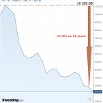 La chute de l'indice des banques italiennes se poursuit !! Déjà -21,3% en 19 jours…