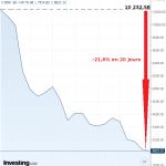Le plongeon de l'indice des banques italiennes se poursuit !! Déjà -21,6% en 20 jours…