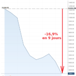 Aïe, aïe, aïe, aïe, mamma mia ! L'indice des banques italiennes a plongé de près de -17% en 9 jours…