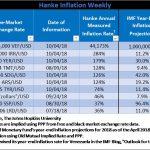 """Bilan Hebdomadaire des pays les plus impactés par l'inflation. Le Venezuela """"champion du monde"""" avec 44.173% d'inflation !!"""