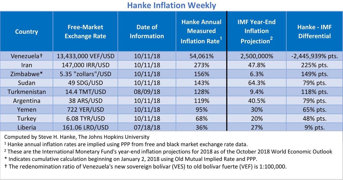 """Bilan Hebdomadaire des pays les plus impactés par l'inflation. Le Venezuela """"champion du monde"""" avec 54.061% d'inflation !!"""
