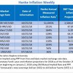 """Bilan Hebdomadaire des pays les plus impactés par l'inflation. Le Venezuela """"champion du monde"""" avec 51.045% d'inflation !!"""