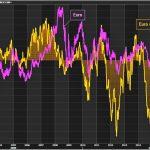 Les hedge funds continuent d'augmenter leurs paris baissiers contre l'euro !! A un sommet depuis Février 2017 !!!