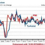 La récession se profile en Turquie: En septembre, l'indice PMI manufacturier turc a chuté à 42,7 !!!