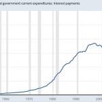 Observez la spectaculaire courbe ascendante du coût de la dette US ! Nouveau sommet historique atteint au 3ème trimestre 2018 !!