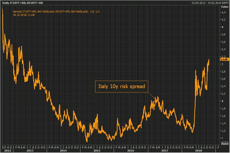 """Warning: """"L'écart entre les taux d'emprunt italien et allemand à 10 ans, a atteint ce 18 octobre son plus haut niveau depuis 2013"""""""