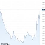Aïe !… Le rendement à 5 ans italien vient d'atteindre près de 3%. Son plus haut niveau depuis 5 ans !!