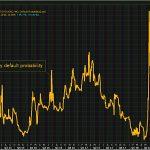 ALERTE: La probabilité de voir l'Italie faire défaut dans les 5 ans bondit à près de 21% !!!