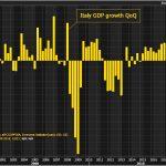 """Croissance """"NULLE"""" en Italie au 3ème trimestre 2018 !! La plus faible enregistrée depuis le 4ème trimestre 2014"""