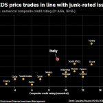 L'Italie est déjà considérée comme un «investissement pourri» (junk) sur les marchés des dettes !