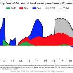 Préparez-vous à une plus grande instabilité… La fin du Q.E mondial aura d'importantes conséquences sur les marchés mondiaux !
