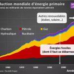 """Nicolas Meilhan: """"Le meilleur graphique pour résumer le chantier astronomique de la transition énergétique."""""""