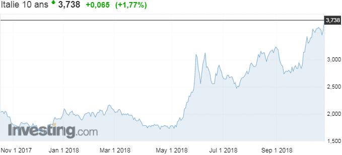 Ouch !… Le rendement à 10 ans italien vient d