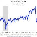 L'indice Smart Money à son plus bas depuis 2009 ! Un indicateur de marché supplémentaire qui pointe vers la prudence !