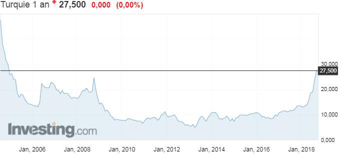 Waouh ! Le rendement turc à 1 an atteint 27,5% ! Son plus haut niveau depuis près de 15 ans !!
