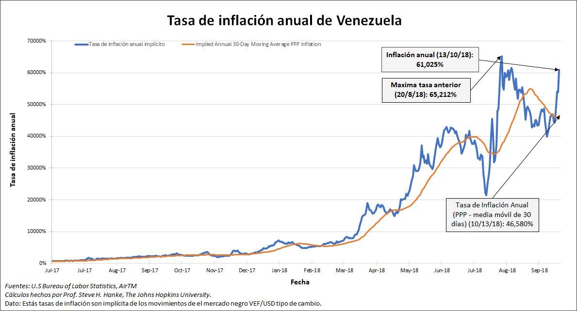 Venezuela: Le taux d'inflation annuel tutoie toujours des sommets historiques à plus de 61.000%  !!