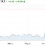 """Le VIX, """"l'indice de la peur"""" qui affole Wall Street continue de progresser à la hausse ! + 51,8% en à peine 2 jours"""