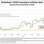 Zimbabwe: «L'inflation cumulée vient d'atteindre 155,8% !»