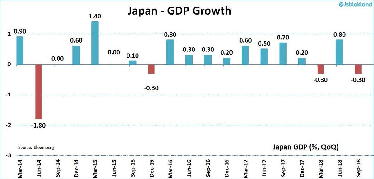 Aïe: Conséquences de la guerre commerciale ? L'Allemagne et le Japon ont connu une baisse de leur PIB au 3ème trimestre 2018 !