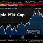 Apple repasse sous le seuil historique des 1000 milliards de dollars en bourse