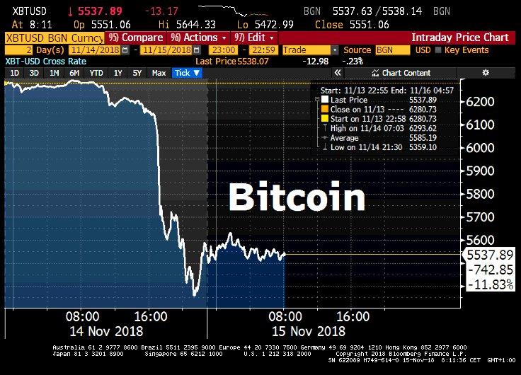 Le Bitcoin a plongé de plus de 10% et évolue désormais autour des 5700$.