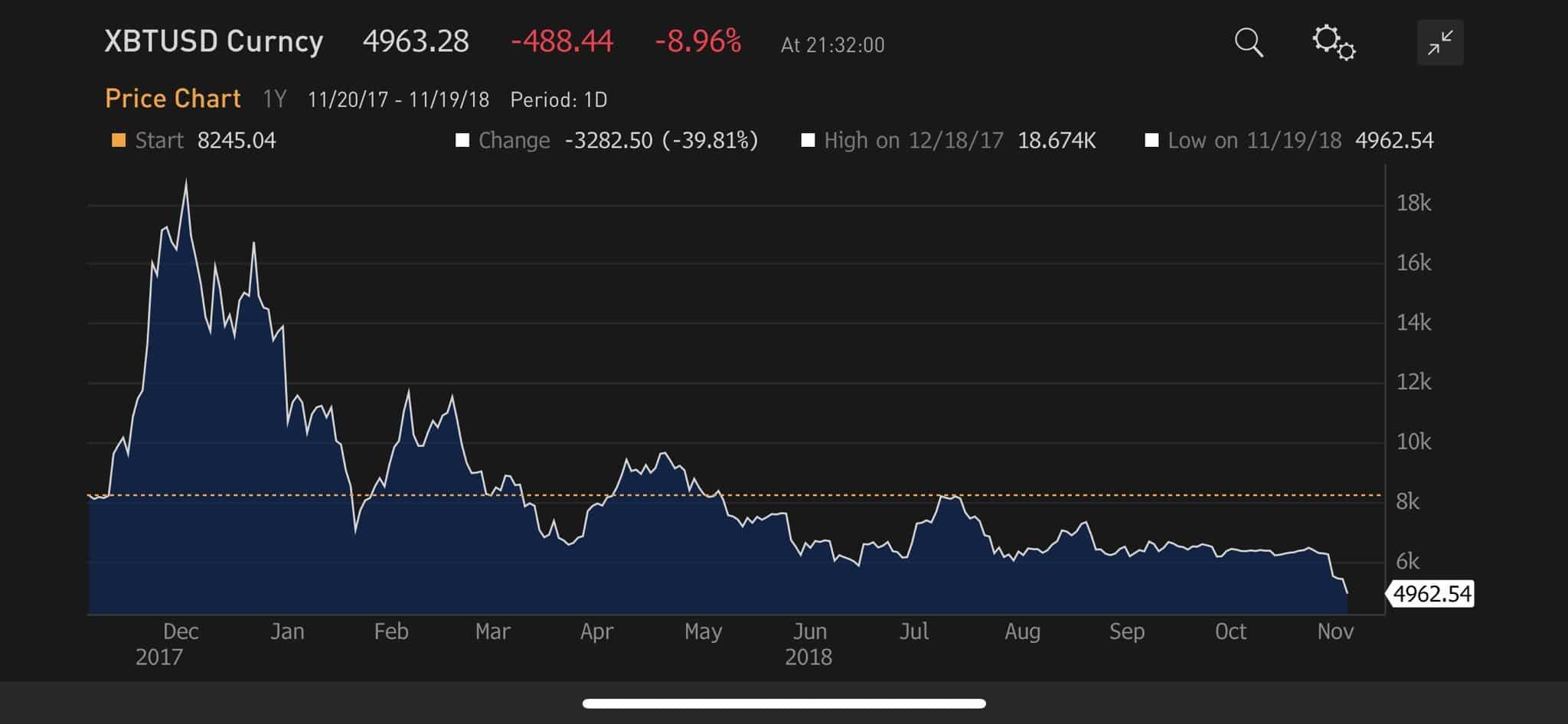 Le Bitcoin continue de chuter et évolue actuellement sous les 5000 $
