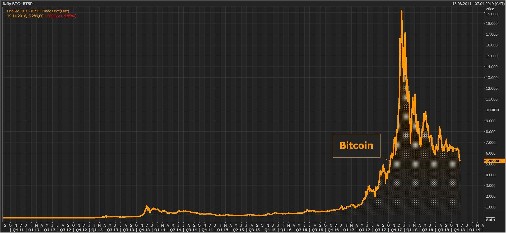 Warning: La dégringolade se poursuit pour le Bitcoin. Il tutoie dorénavant les 5300$, soit un plus bas de 13 mois !