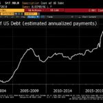 Pendant que tout le monde s'extasie sur les résultats de mi-mandat, le coût de la dette US s'envole !!