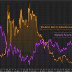 La probabilité de voir la Deutsche Bank faire défaut dans les 5 ans vient de bondir à plus de 15% !!