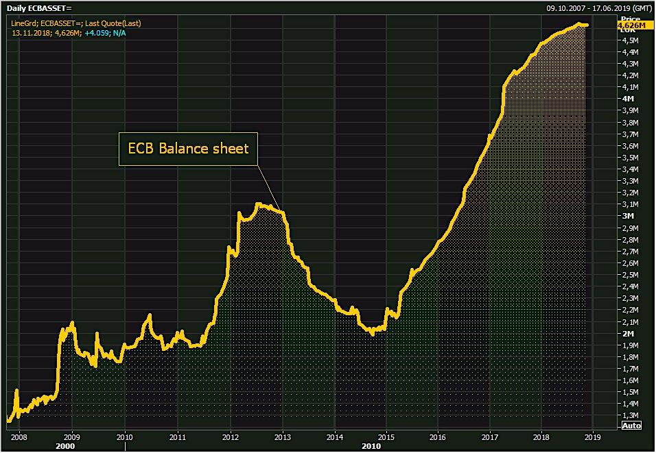 La taille du Bilan de la BCE est repartie à la hausse et atteint plus de 4626 milliards €, soit 41,3% du Pib de la zone euro