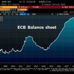 La taille du Bilan de la BCE continue d'enfler et atteint plus de 4638 milliards €, soit 41,3% du Pib de la zone euro