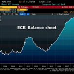 La taille du Bilan de la BCE enfle dangereusement et atteint désormais près de 4647 milliards €, soit 41,5% du Pib de la zone euro