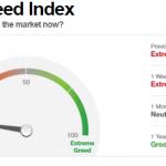 Malgré le rebond technique des marchés, l'indice CNN de la peur tutoie toujours les sommets