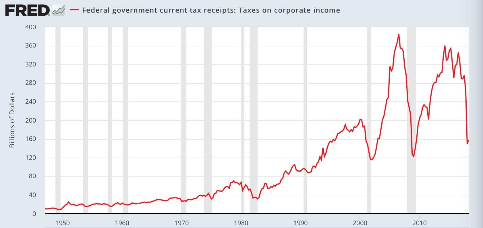 Etats-Unis: La réforme fiscale au profit des entreprises se traduit par un effondrement des recettes fiscales de l
