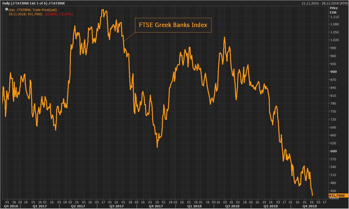 Rien n'y fait ! L'indice du secteur bancaire grec continue de s'effondrer ! Près de -58 % en 6 mois !