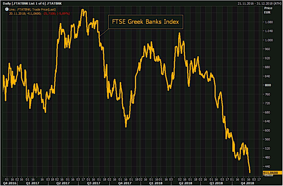 Le risque grec - Page 9 Ftse-greek-banks-index-2018-11-20