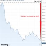 L'indice des banques italiennes continue de plonger ! Déjà -25,28 en 1 mois et demi !!!
