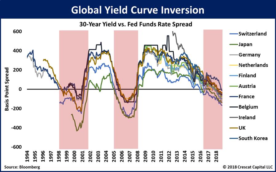 La récession se profile: Observez l'inquiétante inversion de la courbe des taux au niveau mondial