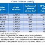 """Bilan Hebdomadaire des pays les plus impactés par l'inflation. Le Venezuela """"champion du monde"""" avec 60.855% d'inflation !!"""
