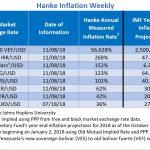 """Bilan Hebdo des pays les plus impactés par l'inflation. Le Venezuela """"champion du monde"""" avec 56.628% d'inflation !!"""