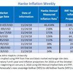 """Bilan Hebdo des pays les plus impactés par l'inflation. Le Venezuela """"champion du monde"""" avec 46.434% d'inflation !!"""