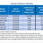 """Bilan Hebdo des pays les plus impactés par l'inflation. Le Venezuela """"champion du monde"""" avec 52.855% d'inflation !!"""
