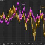 Les hedge funds continuent d'accroître leurs paris baissiers contre l'euro !! Rien ne va plus !!!