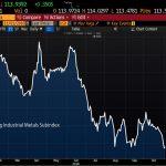 Les prix des métaux industriels sont tombés à leurs plus bas niveaux cette année. -21% depuis le sommet du mois de Mai