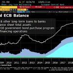 Le Stress Test est un tel succès que la BCE pourrait aider les banques avec un TLTRO…